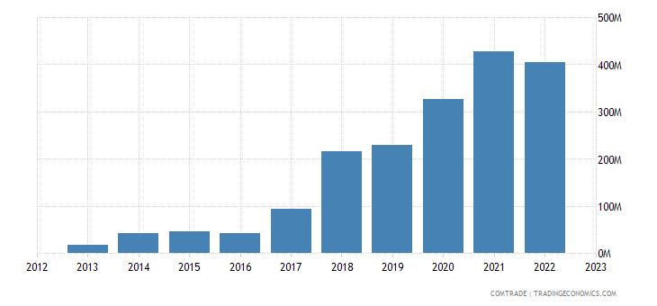 benin exports bangladesh