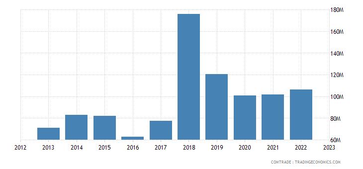 benin exports india
