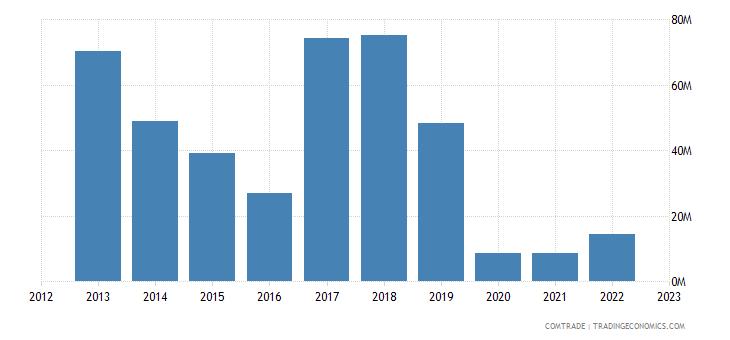 benin exports nigeria