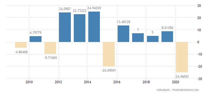 benin exports of goods and services annual percent growth wb data