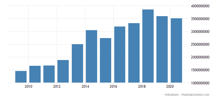 benin exports of goods and services bop us dollar wb data