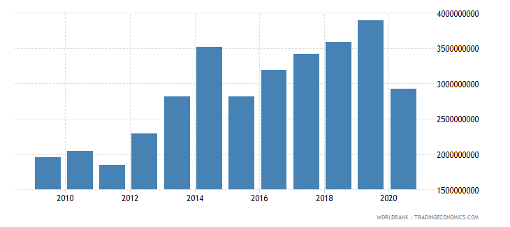 benin exports of goods and services constant 2000 us dollar wb data