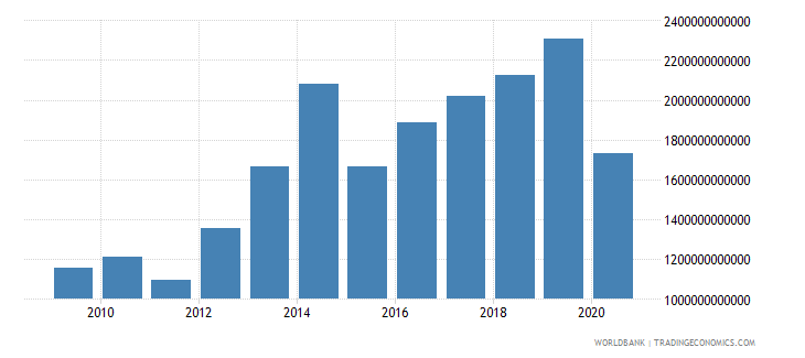 benin exports of goods and services constant lcu wb data