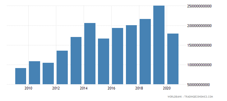 benin exports of goods and services current lcu wb data