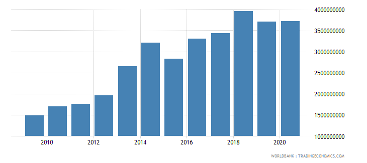 benin exports of goods services and income bop us dollar wb data