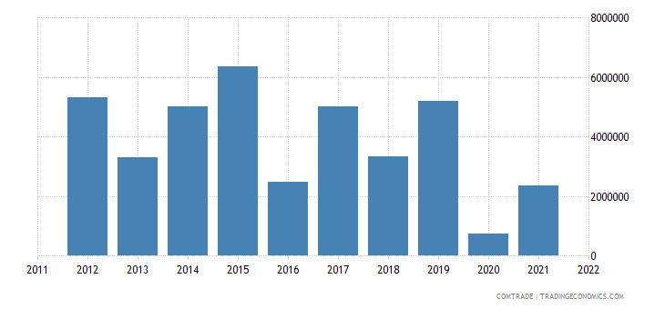 benin exports south africa