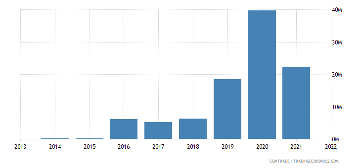 benin exports ukraine