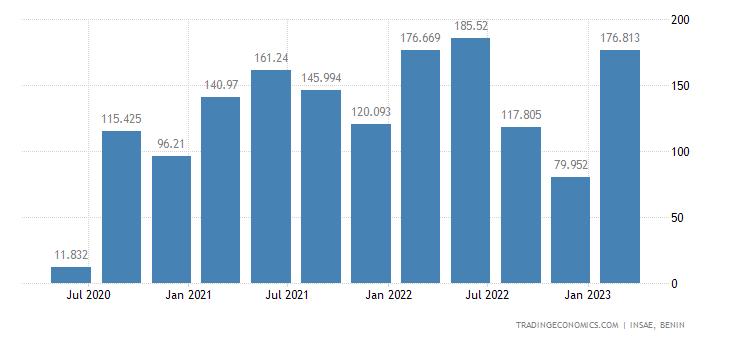 Benin Exports | 2019 | Data | Chart | Calendar | Forecast | News