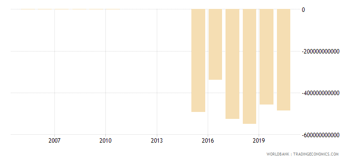 benin external balance on goods and services constant lcu wb data