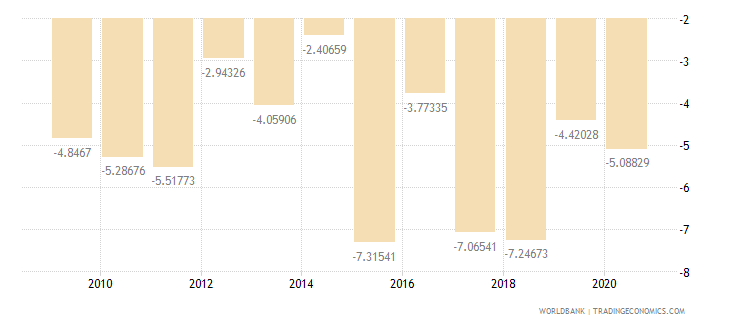 benin external balance on goods and services percent of gdp wb data