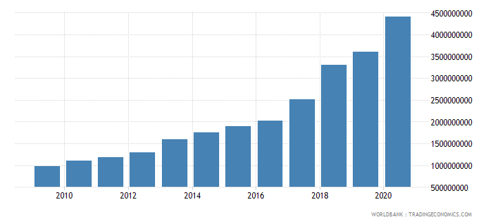 benin external debt stocks long term dod us dollar wb data