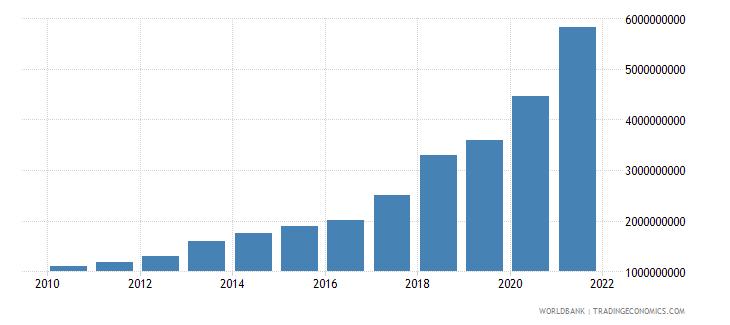 benin external debt stocks long term dod us dollar wb data