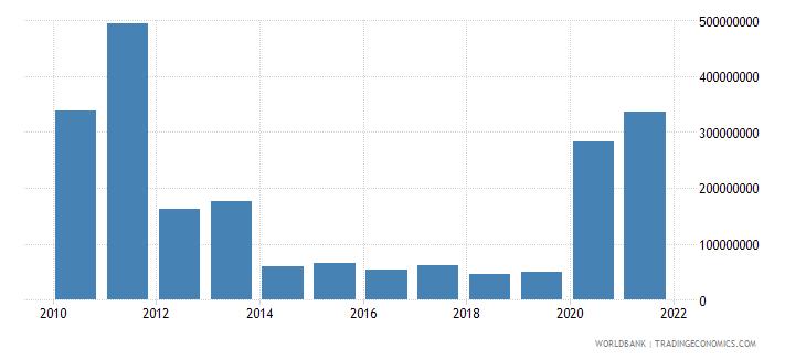 benin external debt stocks short term dod us dollar wb data