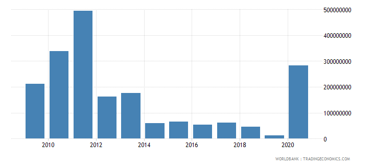 benin external debt stocks short term dod us dollar wb data