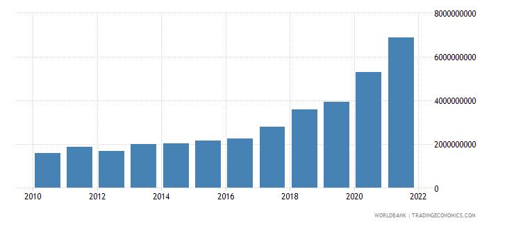 benin external debt stocks total dod us dollar wb data
