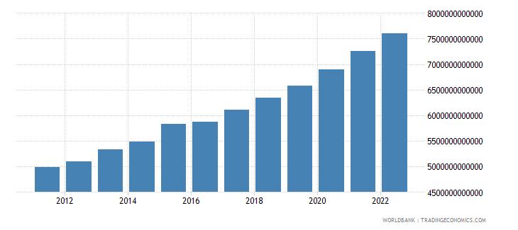 benin final consumption expenditure constant lcu wb data