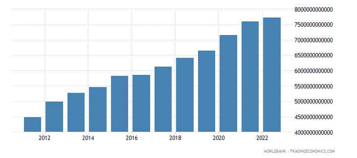 benin final consumption expenditure current lcu wb data