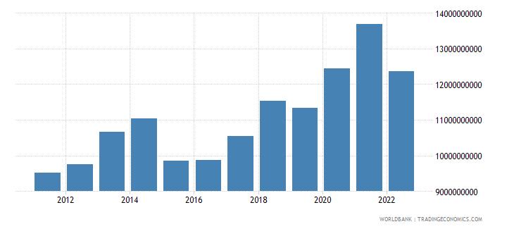 benin final consumption expenditure us dollar wb data