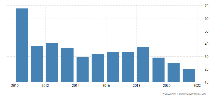 benin food exports percent of merchandise exports wb data