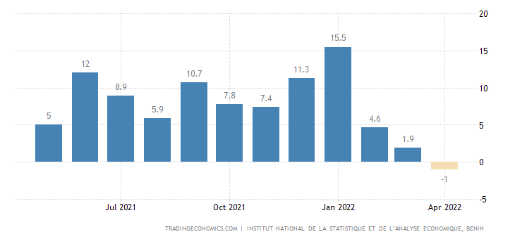 Benin Food Inflation