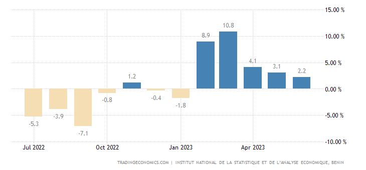 Benin Food Inflation