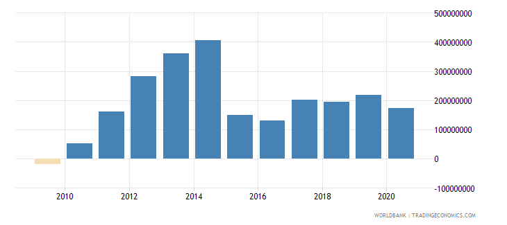 benin foreign direct investment net inflows bop us dollar wb data