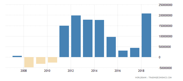 benin foreign direct investment net inflows in reporting economy drs us dollar wb data
