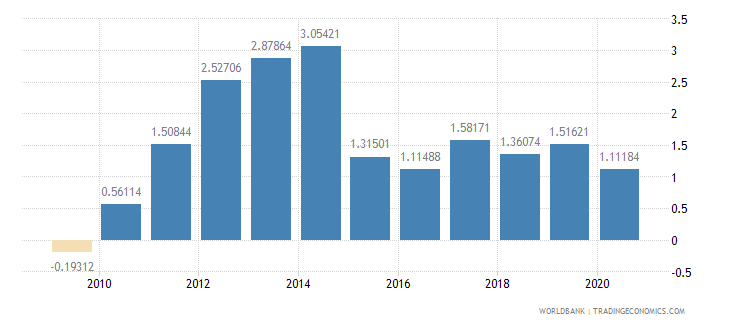 benin foreign direct investment net inflows percent of gdp wb data