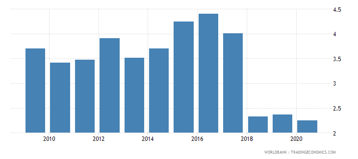 benin forest rents percent of gdp wb data