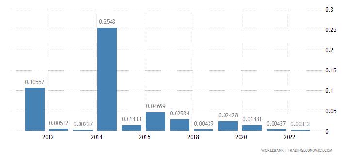 benin fuel exports percent of merchandise exports wb data