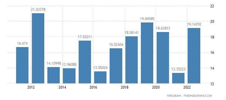 benin fuel imports percent of merchandise imports wb data