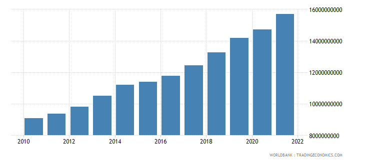 benin gdp constant 2000 us dollar wb data