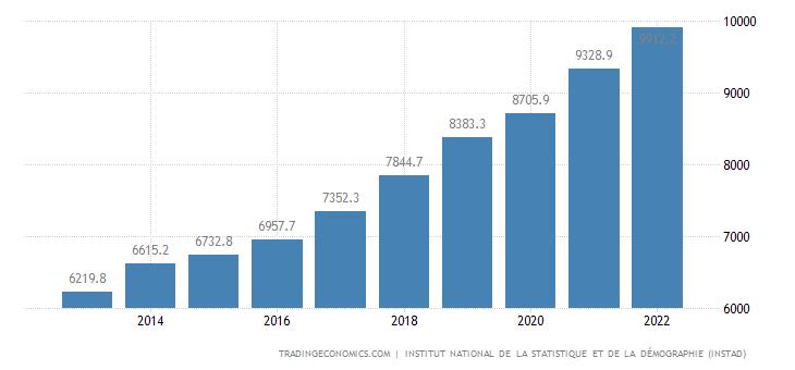 Benin GDP Constant Prices