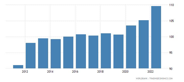 benin gdp deflator linked series base year varies by country wb data