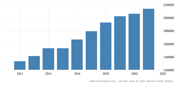 Benin GDP From Agriculture