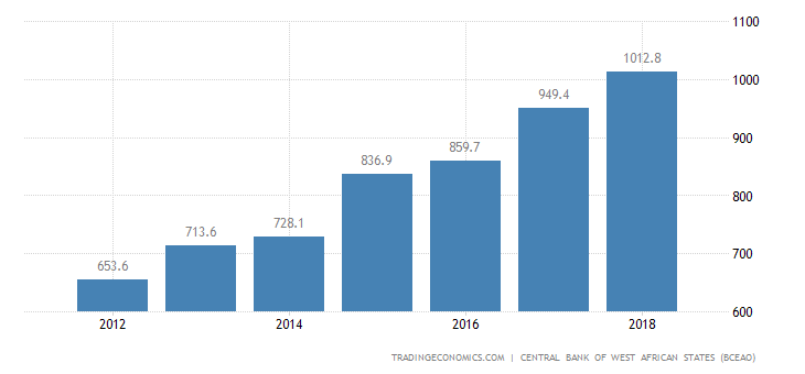 Benin GDP From Manufacturing