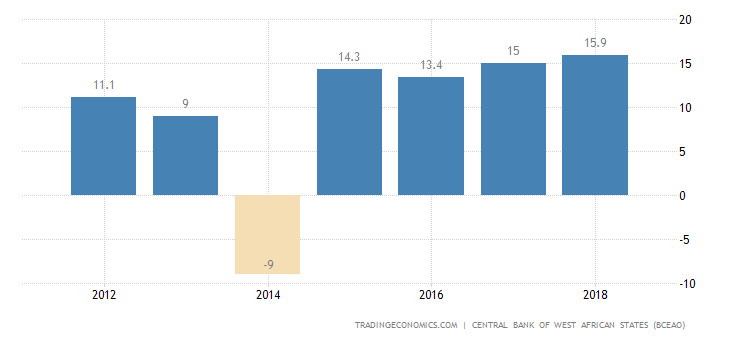 Benin GDP From Extraction Mining and Oil