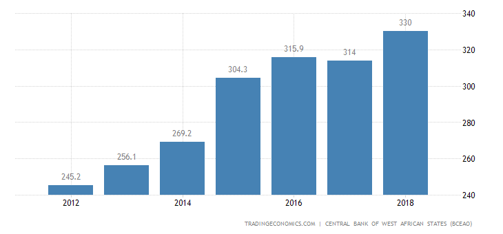 Benin GDP From Public Administration