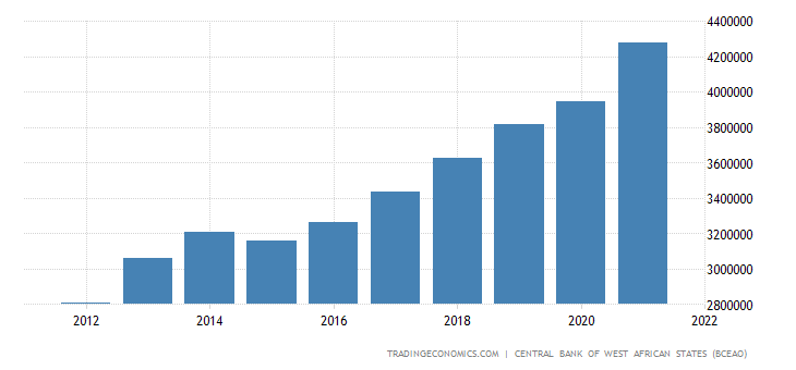 Benin GDP From Services