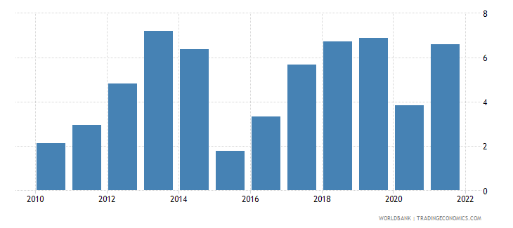 benin gdp growth annual percent 2010 wb data