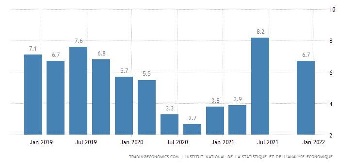 Benin GDP Annual Growth Rate