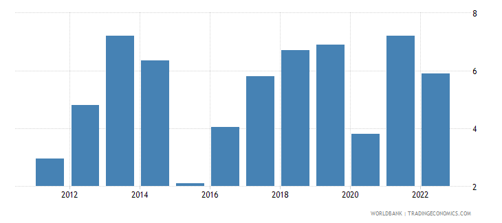 benin gdp growth constant 2010 usd wb data