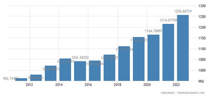 benin gdp per capita constant 2000 us dollar wb data