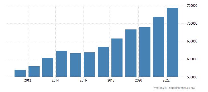 benin gdp per capita constant lcu wb data
