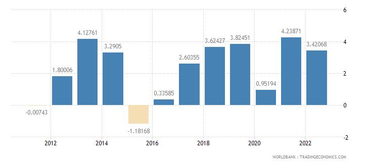 benin gdp per capita growth annual percent wb data