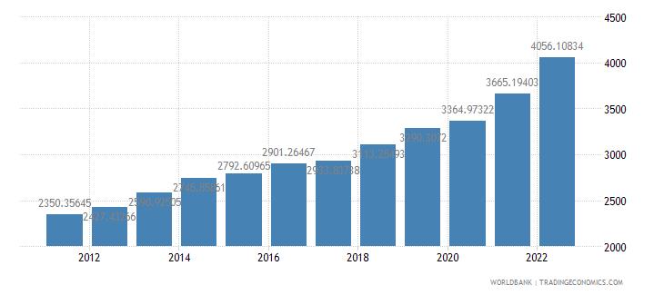 benin gdp per capita ppp us dollar wb data