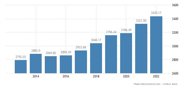 Benin GDP per capita PPP