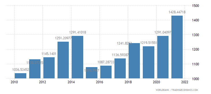 benin gdp per capita us dollar wb data