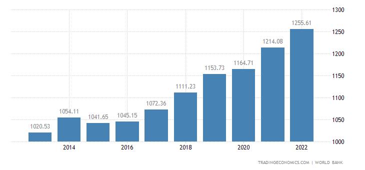 Benin GDP per capita