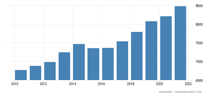 benin gdp per person employed constant 2011 ppp $ wb data